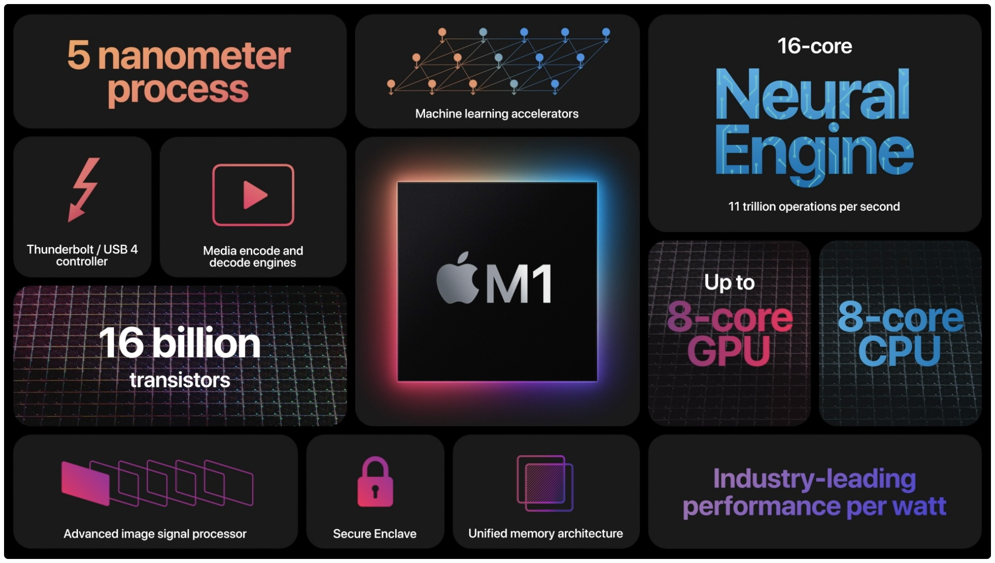 Apple's M1 has top performance now, but Intel has something to say